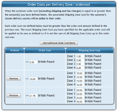Shipping by order value and country
